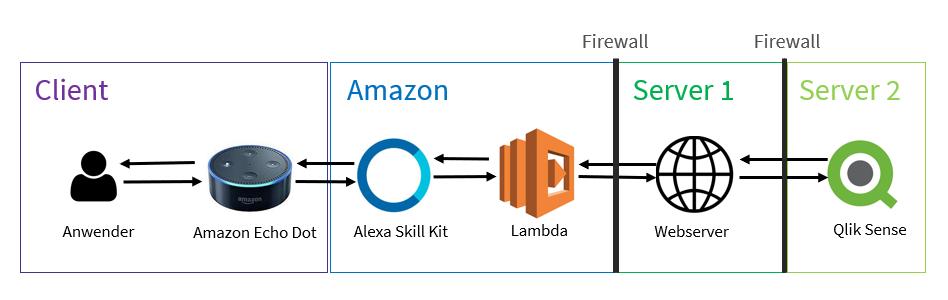 Blog_Amazons Alexa trifft auf Qlik Sense - Mit Daten sprechen_Abbildung Verknüpfung