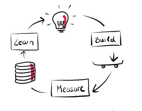 Build-Measure-Learn-Circle