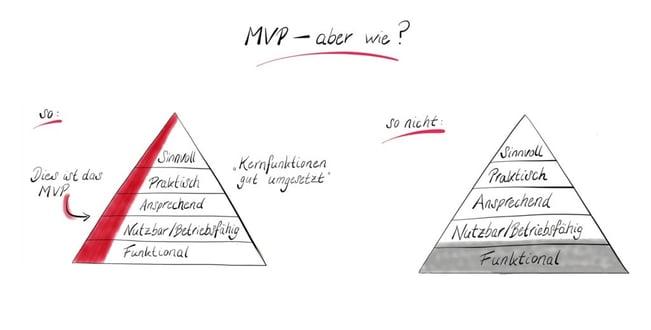 Blog - Und wie definiert man eigentlich ein Minimal Viable Product (MVP) Eigenschaften eines MVP's