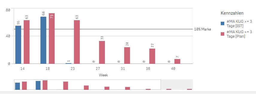 Anzahl der Mitarbeiter, die länger als drei Tage in Kurzarbeit sind mit Blick auf 10 %-Marke