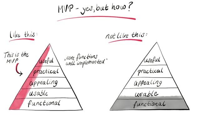 Characteristics of a MVP