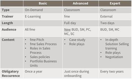 Unser fme Sales Academy Curriculum