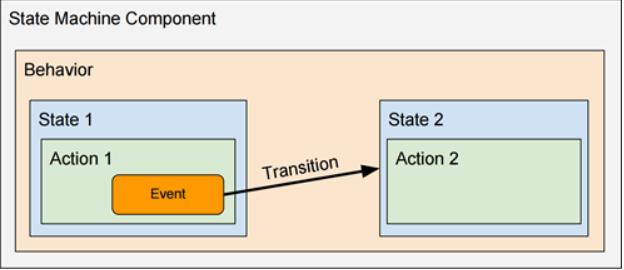 state_machine_component