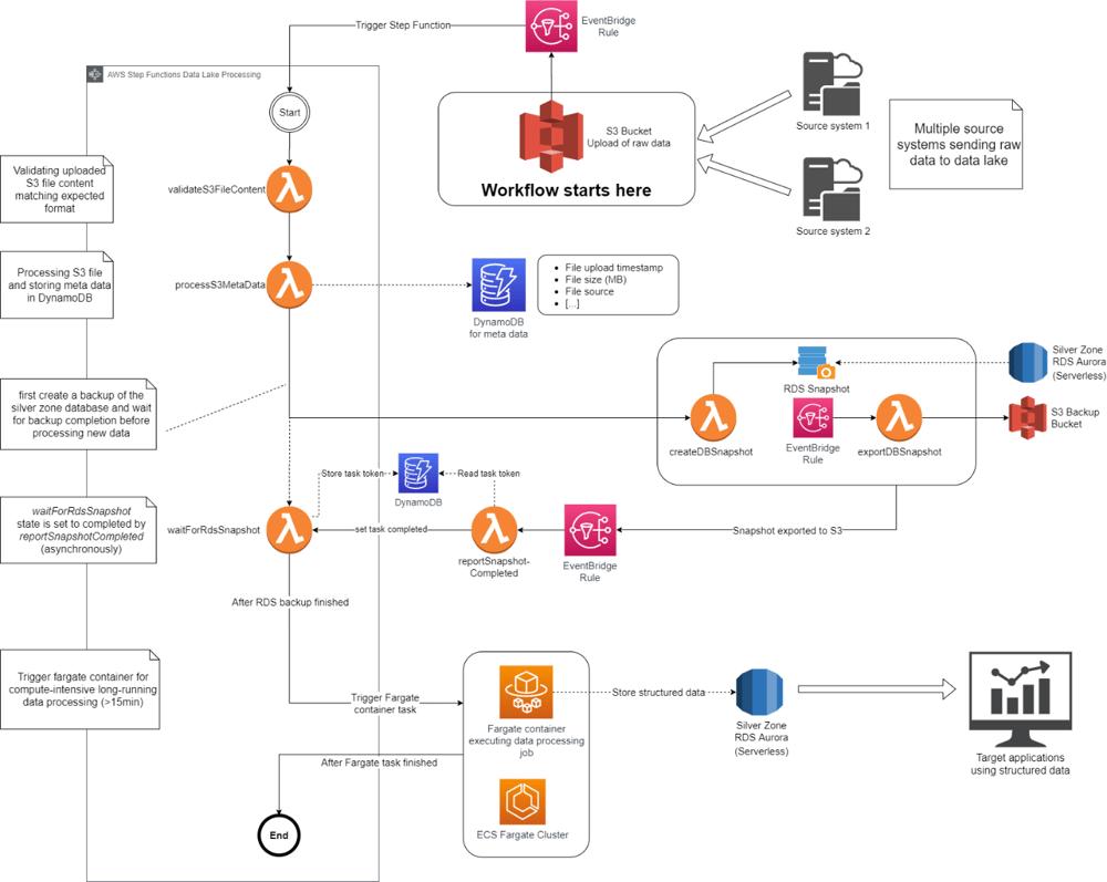 Data Lake ArchitectureUsingAutomation